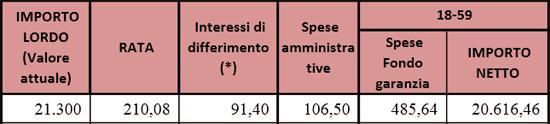 Calcolo Prestiti Tabelle Inpdap Con Esempi